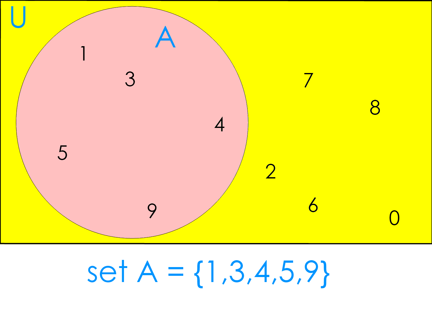 Venn Diagram:  set A = {1,3,4,5,9}