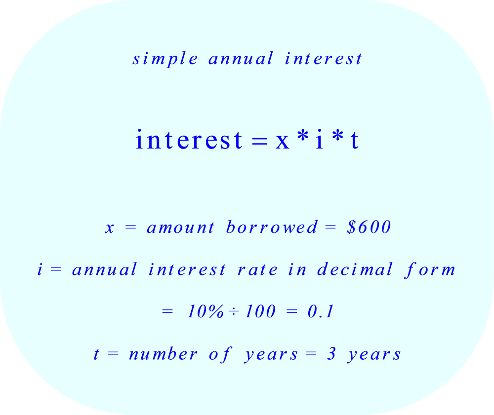 Simple Annual Interest.