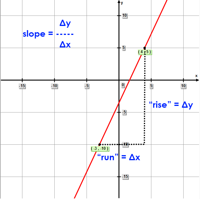 Math – Slope of line Passing Through Two Points