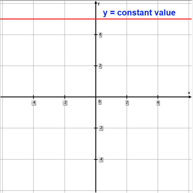 Slope of a line with constant y value