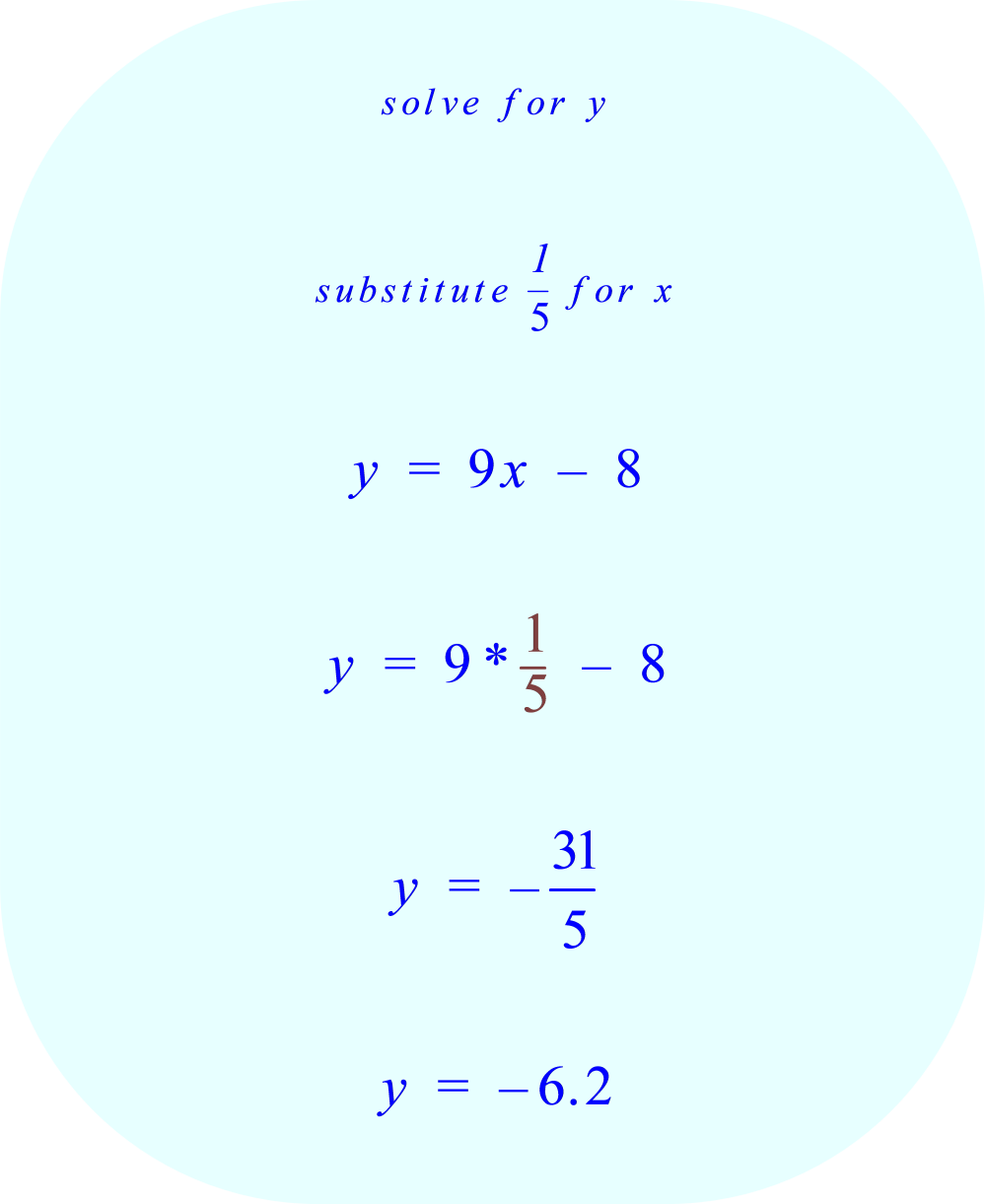Substitute 1 / 5 for x and then compute y