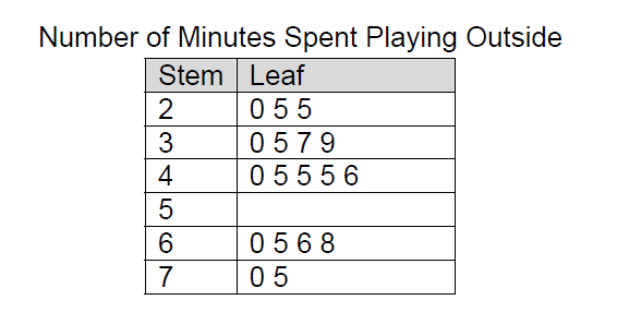 stem-and-leaf plot of student survey of amount of time spent playing outside