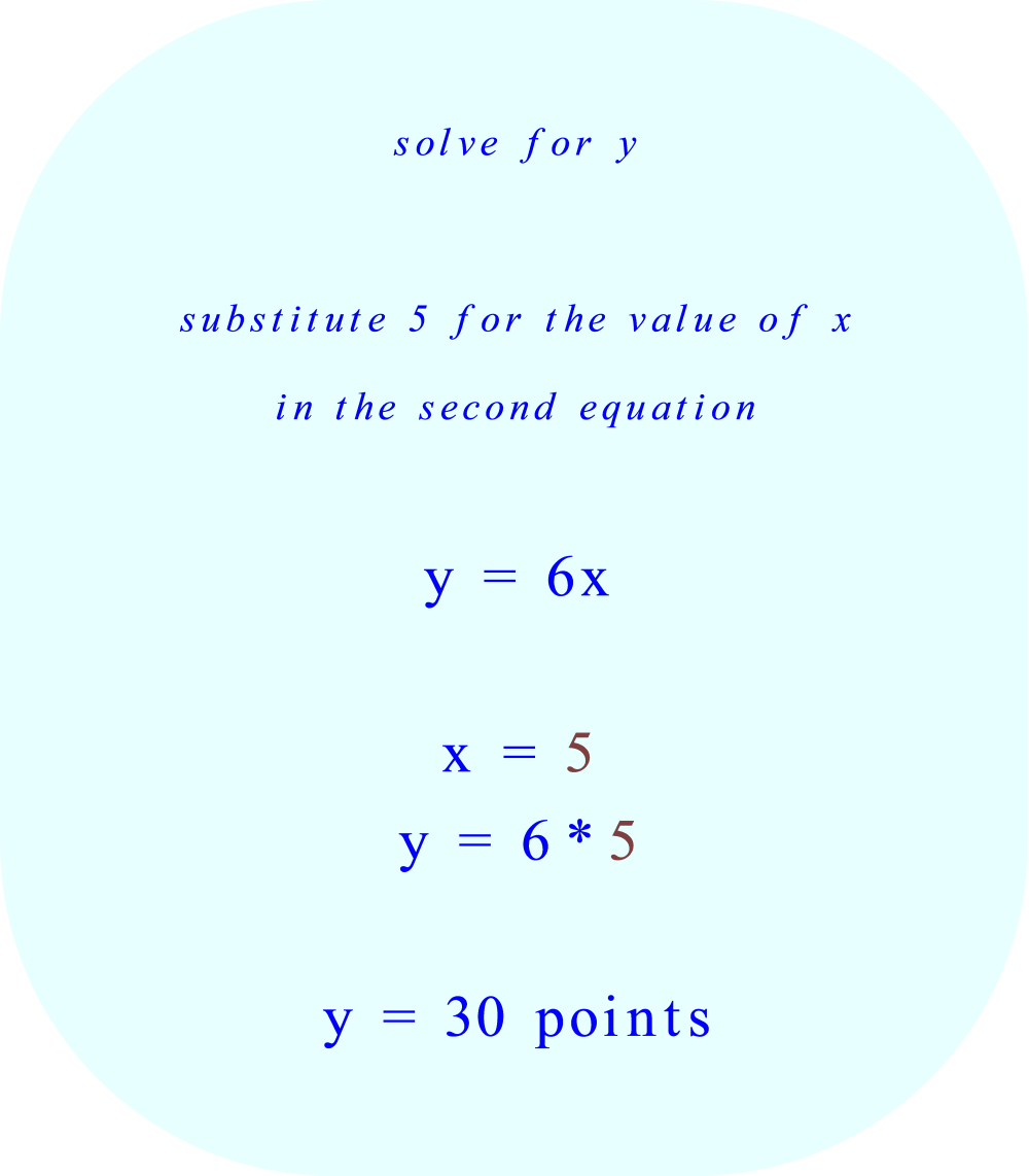 solve for y by substituting 5 for the value of x