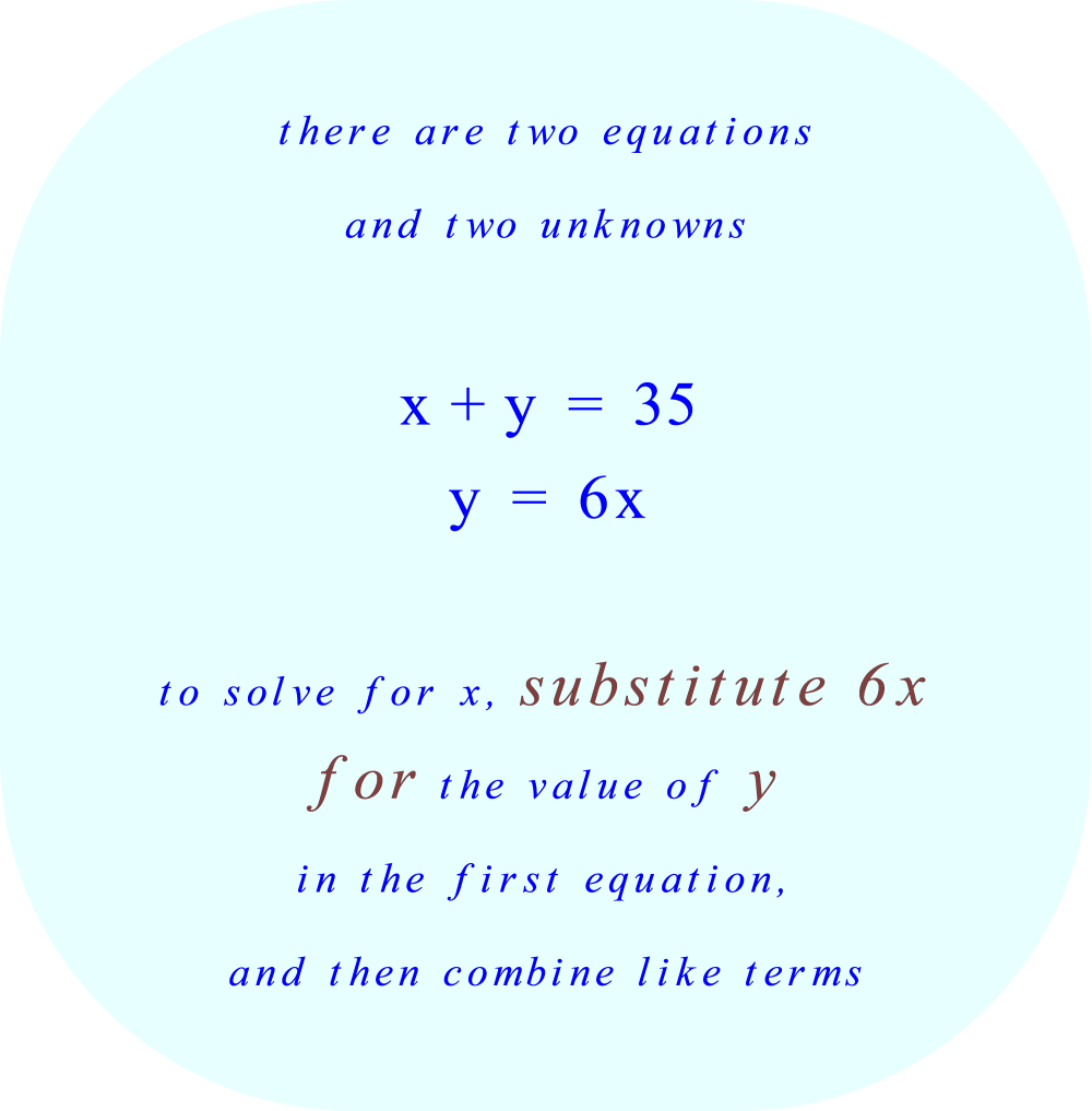 substitute 6x for y