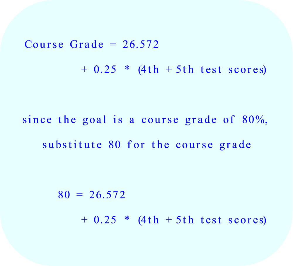 Substitute 80% in the equation for the course grade