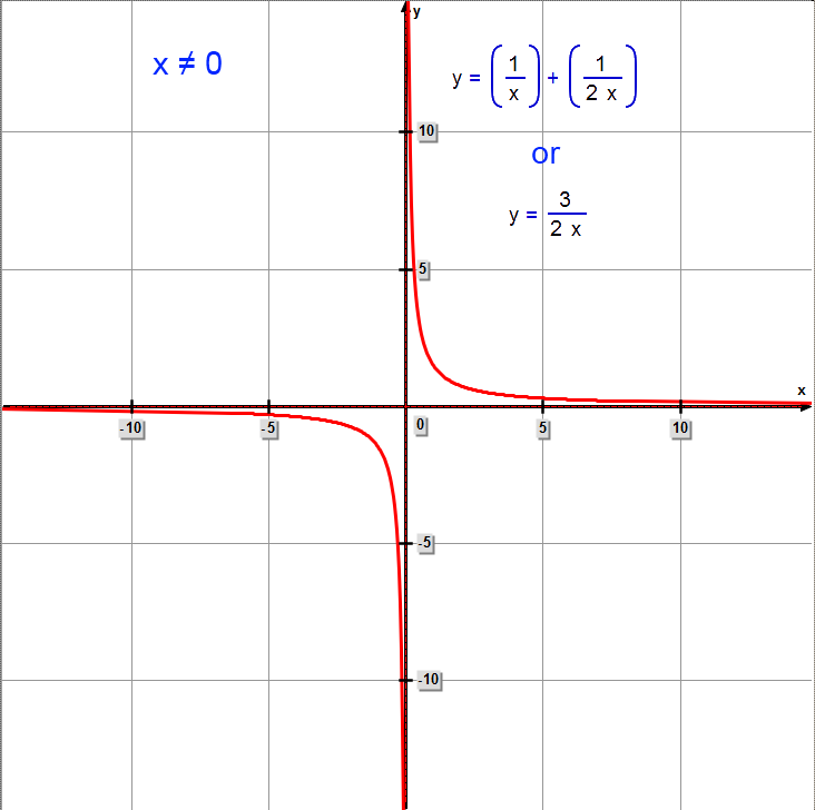 the graph of the sum of two reciprocals is a hyperbola