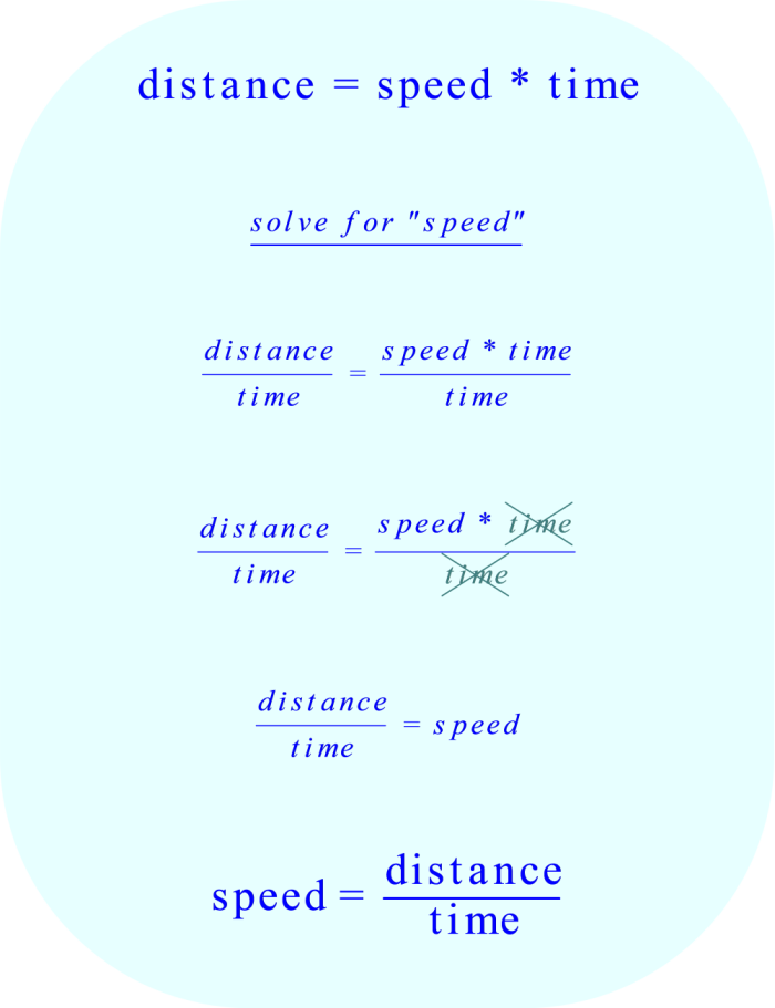 Beginning with the time-speed-distance formula, solve for speed