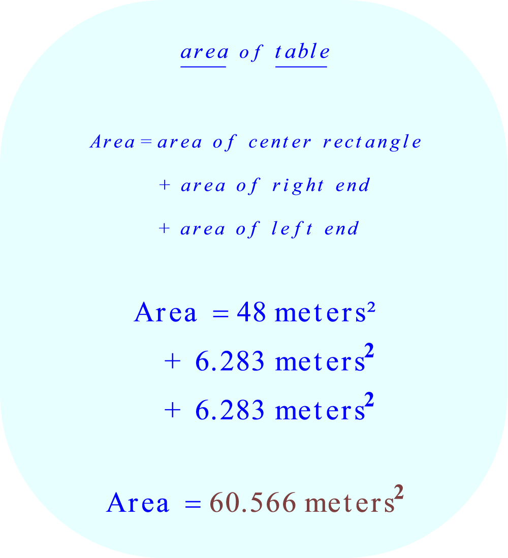 calculating the total area of the table