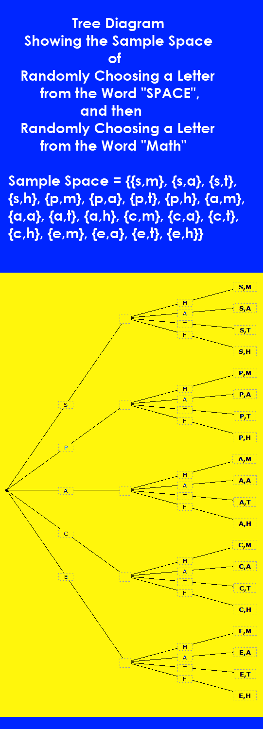 Tree Diagram Sample Space Problems Image Collections How