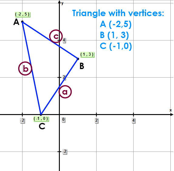 Triangle with sides: a, b, and c