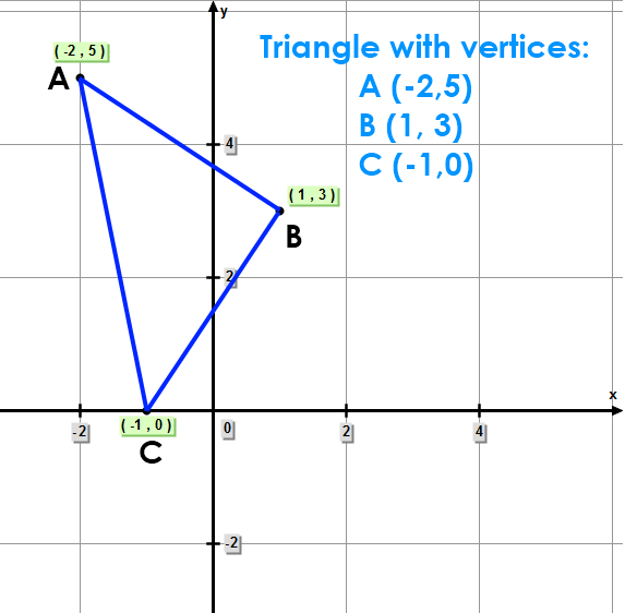 Triangle with vertices: A (-2,5);  B (1, 3);  C (-1,0)