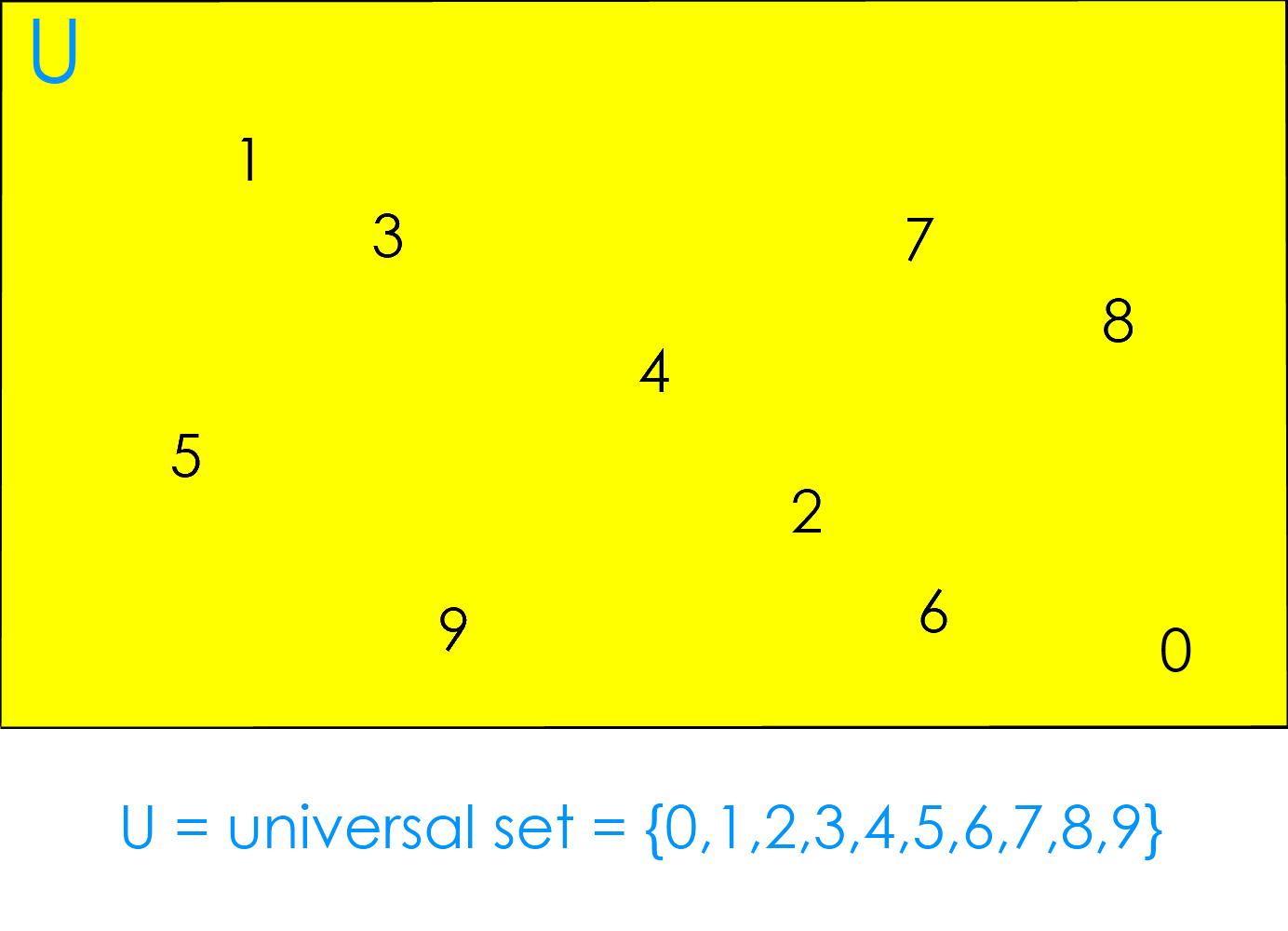 "Venn Diagram:  Universal Set ""U"" =  {0,1,2,3,4,5,6,7,8,9}"