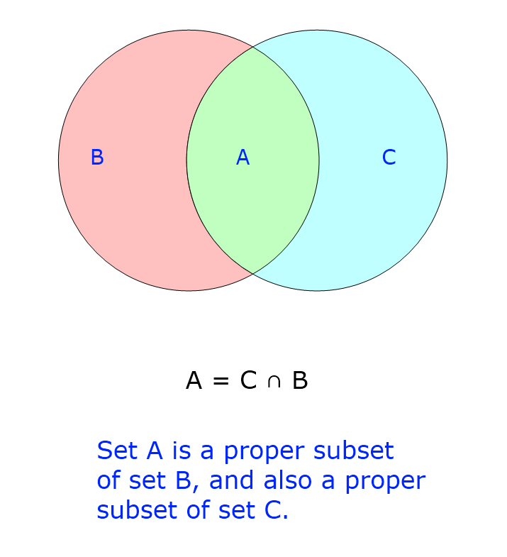 b lesson proper Purplemath in addition to working with generic sets (the plain a, b, and c from the previous examples) and their relationships, you may be asked to work with specific sets, using venn diagrams to find new sets.