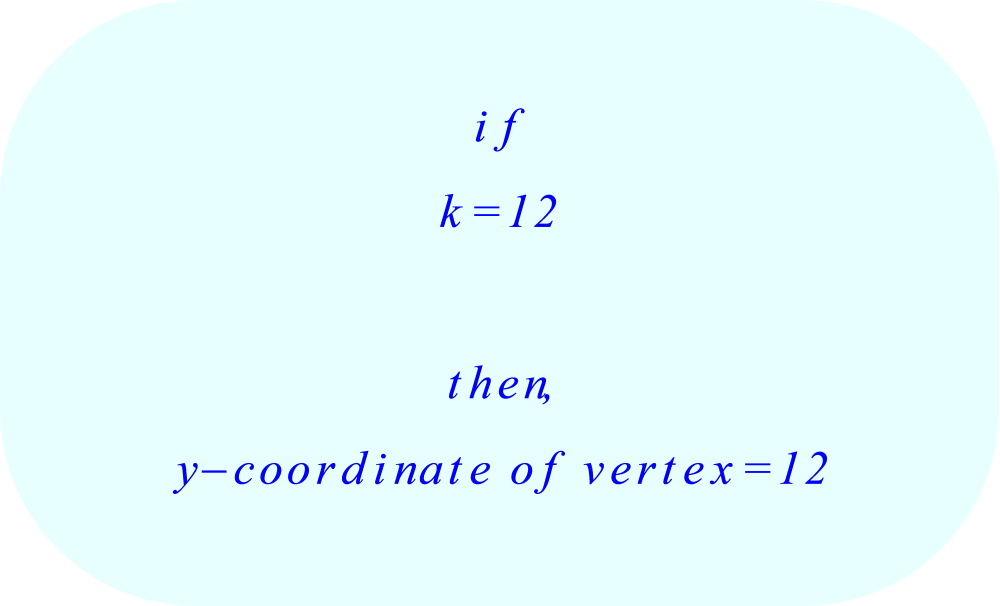 Vertex form of a parabola - selecting the 'k' value