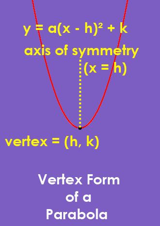 Vertex form of a parabola - graph