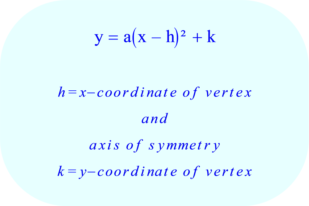Vertex form of a parabola