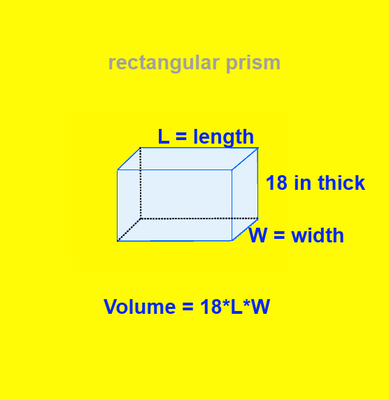 volume of a rectangular prism18 inches thick