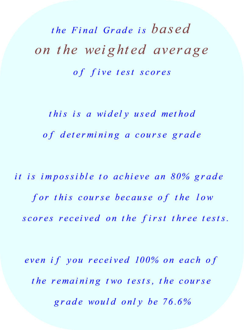 Determining the Course Grade is based on a weighted average of individual test results