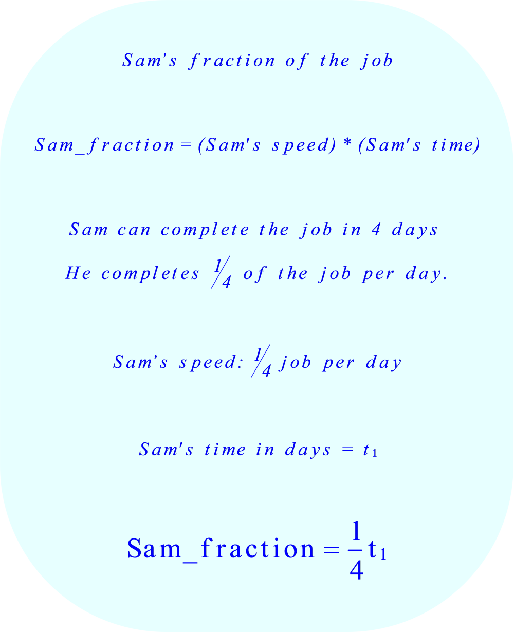 work rate problem:  Sam's fraction of the job. 