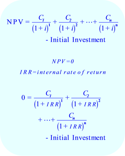 Internal Rate of Return (IRR) - equation
