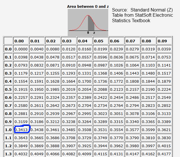 Standard Normal z-table showing 1 standard deviation 