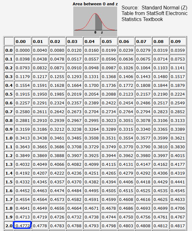 Standard Normal z-table showing 2 standard deviations *** Click to enlarge image ***